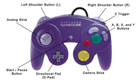 Where is the Z on for Gamecube Games? on